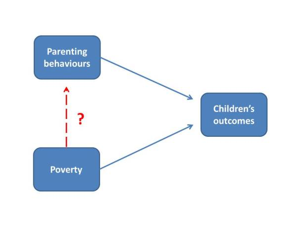diagram-poverty-and-parenting